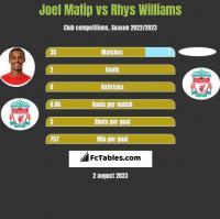 Joel Matip vs Rhys Williams h2h player stats