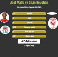 Joel Matip vs Sean Roughan h2h player stats