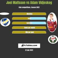 Joel Mattsson vs Adam Vidjeskog h2h player stats