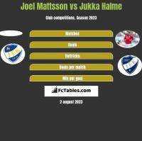 Joel Mattsson vs Jukka Halme h2h player stats
