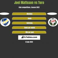 Joel Mattsson vs Toro h2h player stats