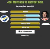 Joel Mattsson vs Xhevdet Gela h2h player stats