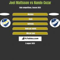 Joel Mattsson vs Nando Cozar h2h player stats