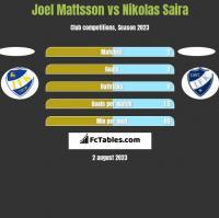 Joel Mattsson vs Nikolas Saira h2h player stats