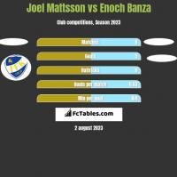 Joel Mattsson vs Enoch Banza h2h player stats