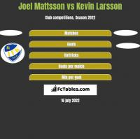 Joel Mattsson vs Kevin Larsson h2h player stats