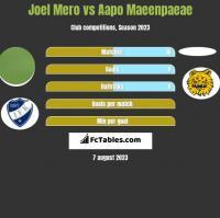 Joel Mero vs Aapo Maeenpaeae h2h player stats