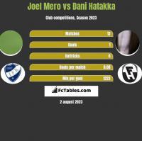 Joel Mero vs Dani Hatakka h2h player stats