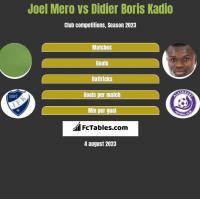 Joel Mero vs Didier Boris Kadio h2h player stats