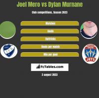 Joel Mero vs Dylan Murnane h2h player stats
