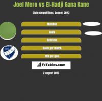Joel Mero vs El-Hadji Gana Kane h2h player stats