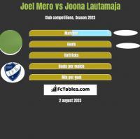 Joel Mero vs Joona Lautamaja h2h player stats