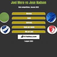 Joel Mero vs Jose Nadson h2h player stats