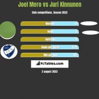Joel Mero vs Juri Kinnunen h2h player stats