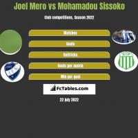 Joel Mero vs Mohamadou Sissoko h2h player stats
