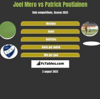 Joel Mero vs Patrick Poutiainen h2h player stats