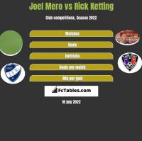 Joel Mero vs Rick Ketting h2h player stats