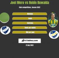Joel Mero vs Robin Buwalda h2h player stats