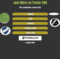 Joel Mero vs Trevor Elhi h2h player stats