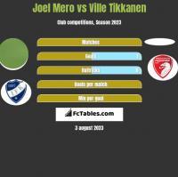 Joel Mero vs Ville Tikkanen h2h player stats