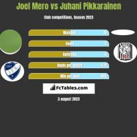 Joel Mero vs Juhani Pikkarainen h2h player stats