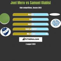 Joel Mero vs Samuel Olabisi h2h player stats