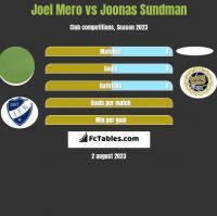 Joel Mero vs Joonas Sundman h2h player stats