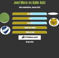 Joel Mero vs Kalle Katz h2h player stats