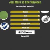 Joel Mero vs Atte Sihvonen h2h player stats