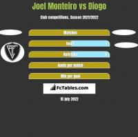 Joel Monteiro vs Diogo h2h player stats