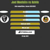 Joel Monteiro vs Kelvin h2h player stats