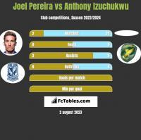 Joel Pereira vs Anthony Izuchukwu h2h player stats