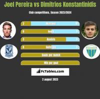 Joel Pereira vs Dimitrios Konstantinidis h2h player stats