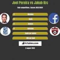 Joel Pereira vs Jakub Krc h2h player stats