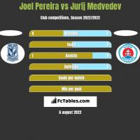 Joel Pereira vs Jurij Medvedev h2h player stats