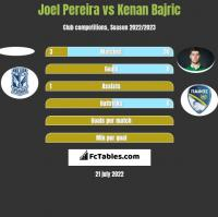 Joel Pereira vs Kenan Bajric h2h player stats