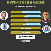 Joel Pereira vs Lukas Pauschek h2h player stats
