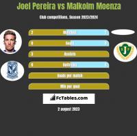 Joel Pereira vs Malkolm Moenza h2h player stats