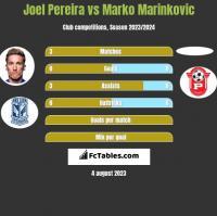 Joel Pereira vs Marko Marinkovic h2h player stats