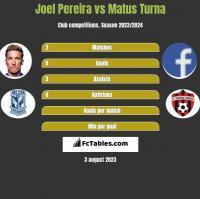 Joel Pereira vs Matus Turna h2h player stats