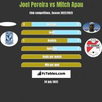 Joel Pereira vs Mitch Apau h2h player stats