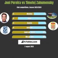 Joel Pereira vs Timotej Zahumensky h2h player stats