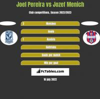 Joel Pereira vs Jozef Menich h2h player stats