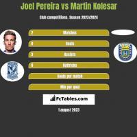 Joel Pereira vs Martin Kolesar h2h player stats