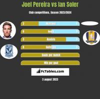 Joel Pereira vs Ian Soler h2h player stats