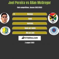 Joel Pereira vs Allan McGregor h2h player stats