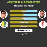 Joel Pereira vs Andre Ferreira h2h player stats