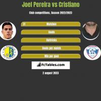 Joel Pereira vs Cristiano h2h player stats