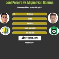 Joel Pereira vs Miguel van Damme h2h player stats