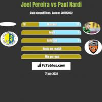 Joel Pereira vs Paul Nardi h2h player stats